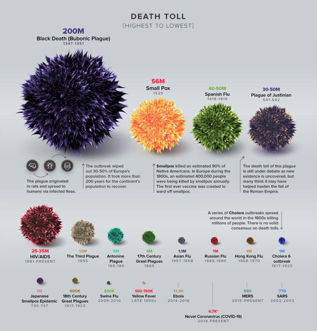 epidemics death toll infographic