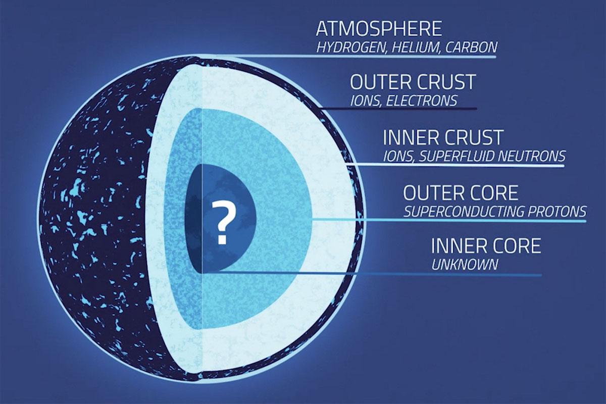 neutron star anatomy