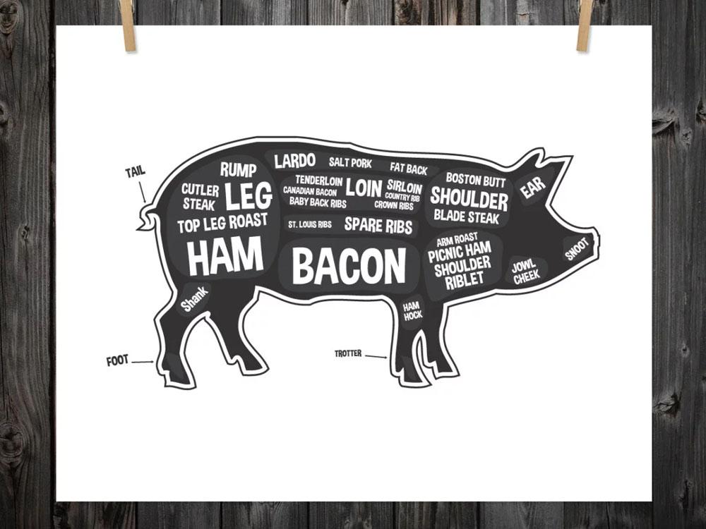 pig butchery chart