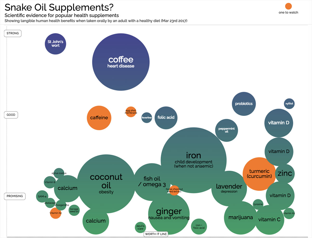 supplement infographic