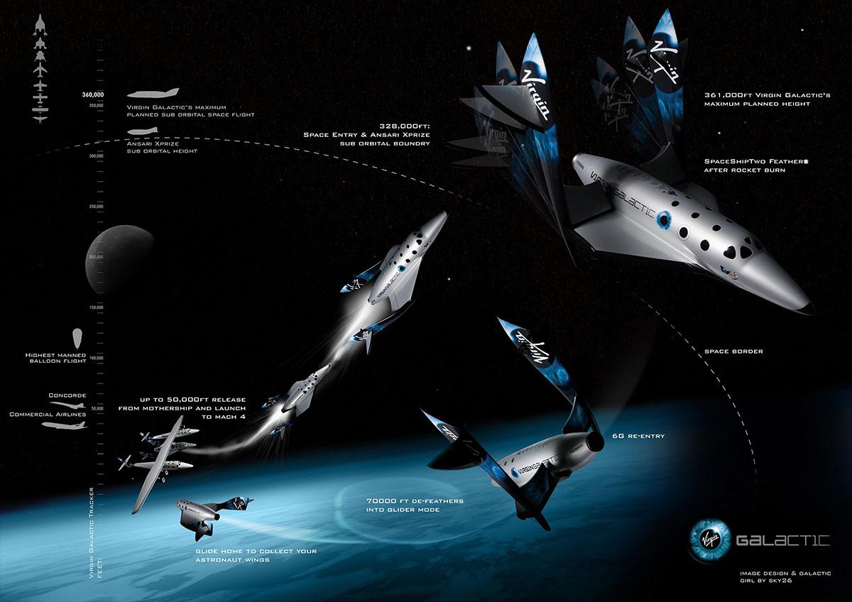 virgin galactic infographic